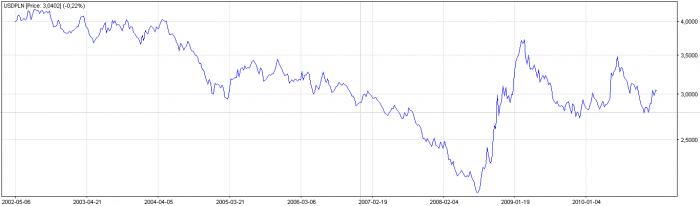 Kurs dolara wlatach 2002 2010: z4 zł do2,20, potem do4, aobecnie 3