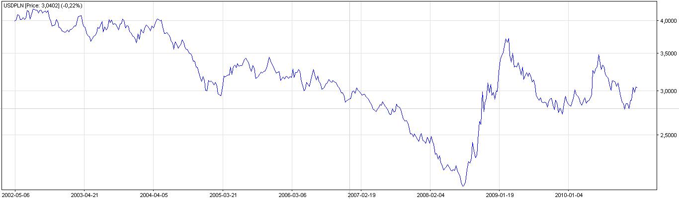 Kursy walut na forex