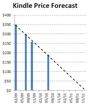 Wykres spadku ceny Kindle