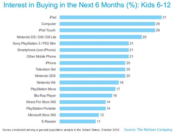 Preferencje dzieci w 2010: czytnik na końcu z 11%