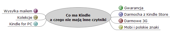 7 zalet Kindle