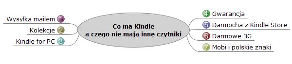 7 zalet Kindle