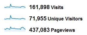 Statystyki zgrudnia 2011: 160 tysięcy wizyt, 440 tysięcy odsłon