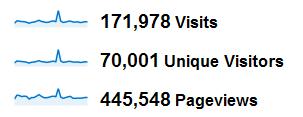 Statystyki za styczeń: 171 tysięcy wizyt, 70 tysięcy unikalnych