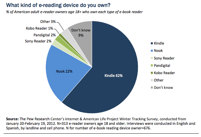 Czytniki z USA: 62% Kindle, 22% Nook
