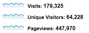 Statystyki z czerwca: 180 tys wizyt