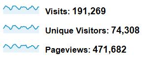 Statystyki zlipca 2012 - 190 tys wizyt, 470 tys. odsłon