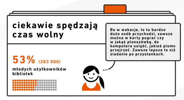 Infografika - Biblioteka