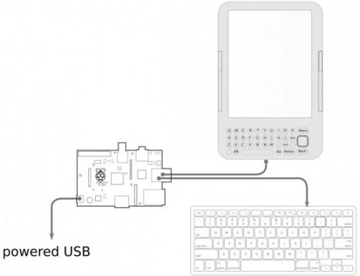 Schemat połączeń Kindle - Raspberry