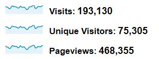 193 tysiące wizyt, 468 tys. odsłon