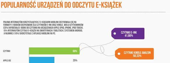 Wycinek z infografiki Okazje.info