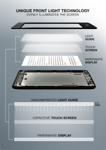 Schemat oświetlenia na Kindle Paperwhite: nad ekranem warstwa świecąca i dotykowa.