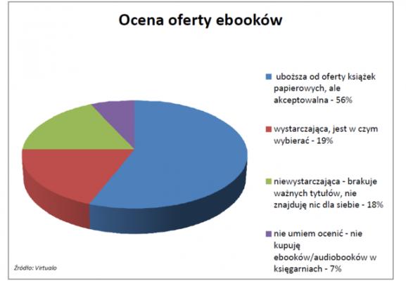 Ocena oferty e-booków: 57% akceptuje 18% nie