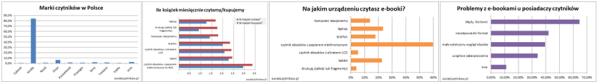 Ankieta Publio i Świata Czytników