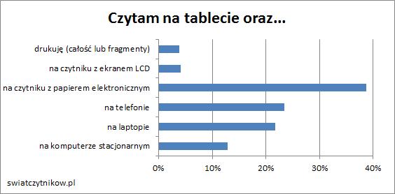 Czytam na tablecie oraz (39%) na czytniku z epapierem, na telefonie (23%) i laptopie (21%)