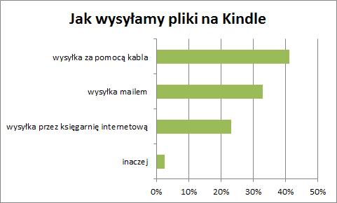 Jak wysyłamy pliki naKindle: 41% kabel, 33% mailowo, 23% przezksięgarnie