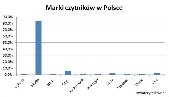 Marki czytników wPolsce: 84% Kindle, 6% Onyx, pozostałe poniżej 2%