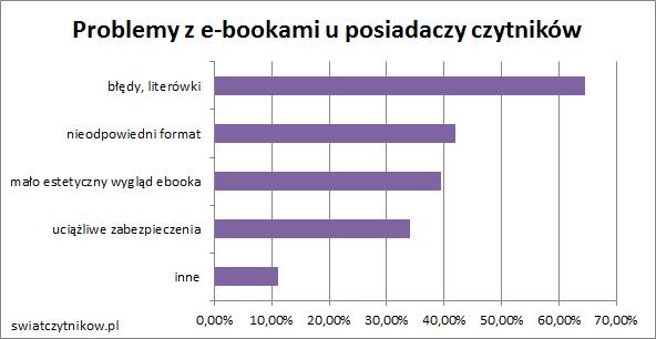 Problemy z e-bookami: 65% literówki, 41% format, 39% wygląd, 35% zabezpieczenia