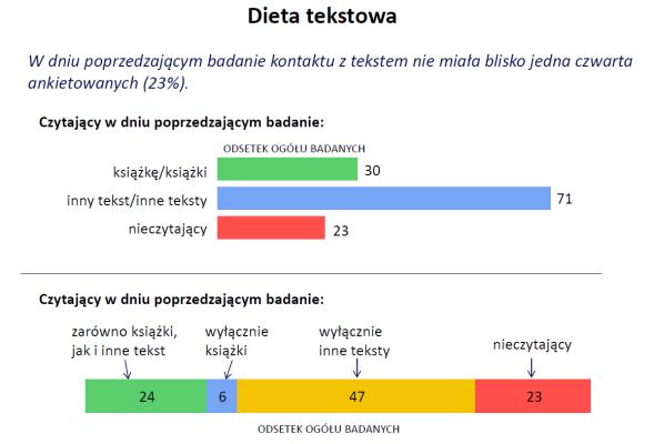 Czytający w dniu poprzedzającym badanie: książki 30%, inne teksty 71%, nieczytający 23%