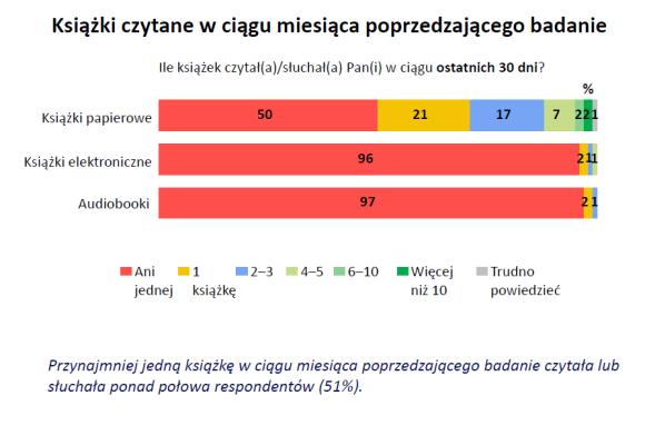Książki czytane w ciągu miesiąca poprzedzającego badanie: 50% nie czyta papieru, 96% nie czyta elektronicznych, 97% nie słucha audiobooków