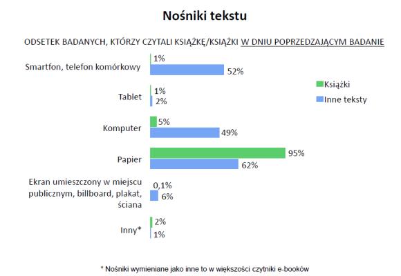 Nośniki tekstu: telefon i tablet 1% książki, telefon 52% inne teksty, komputer 5% książki 49% inne teksty, papier 95% książki, 62% inne teksty.