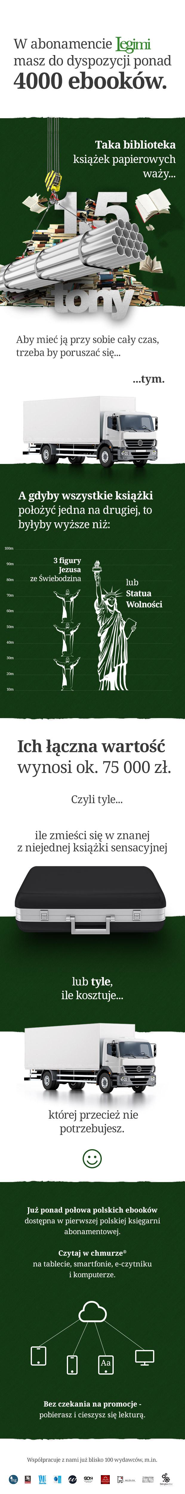 Infografika: 4000 ebooków, książki papierowe miałyby wysokość Statui Wolności i kosztowały 75 tysięcy, jest to połowa polskich e-booków