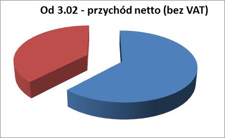 Przychód netto bezVAT - ok. 65% druk, 35% ebooki