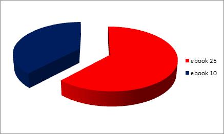 ebooki za 25 zł ok.60% - ebooki za 10 zł - ok. 40%