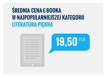 Średnia cena e-booka w kategorii Literatura piękna wynosi 19,50 zł.