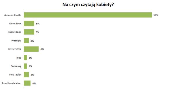 Na czym czytają kobiety - Kindle 68%