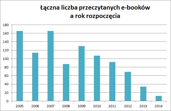 Łączna liczba przeczytanych e-booków a rok rozpoczęcia - do 2010 100-170, potem 2011 - 90, 2012 -70, 2013 - 37, 2014 - 16