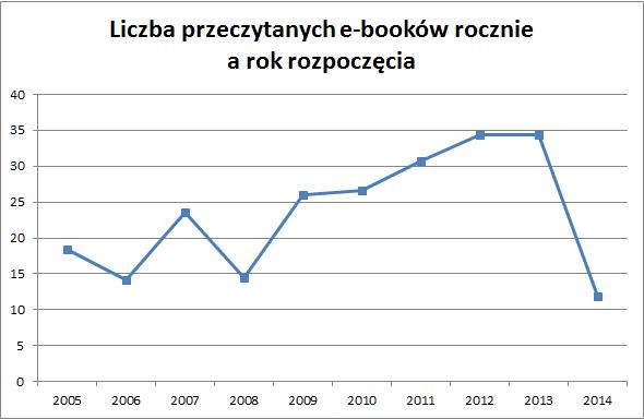Liczba przeczytanych e-booków rocznie a rok rozpoczęcia - najwięcej 2012 i 2013 po 34