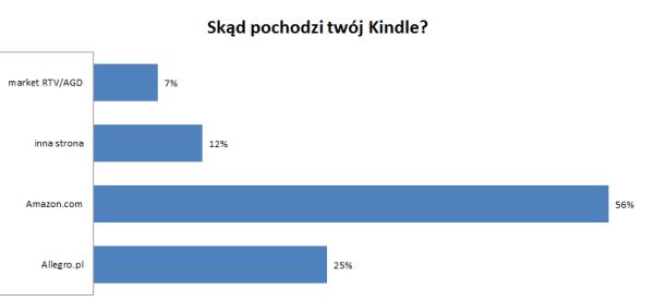 Skąd pochodzi twój Kindle - Amazon 56%, Allegro 25%, inna strona 12%, market 7%