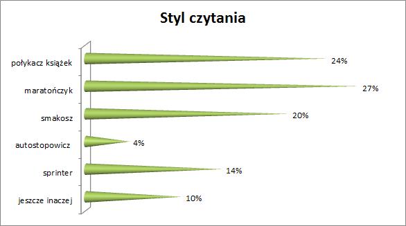 Styl czytania: połykacz książek 24%, maratończyk 27%, smakosz 20%, autostopowicz 4%, sprinter 14%, inaczej 10%