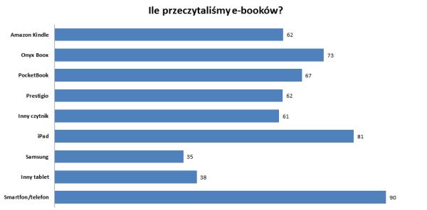 Ile przeczytaliśmy e-booków na urządzeniu: Kindle 62, Onyx 73, iPad 81, telefon 90, Samsung 35
