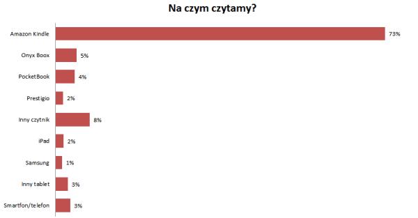 Na czym czytamy: Kindle - 73%, Onyx 5%, Inny czytnik 8%, iPad 2%, Smartfon 3%
