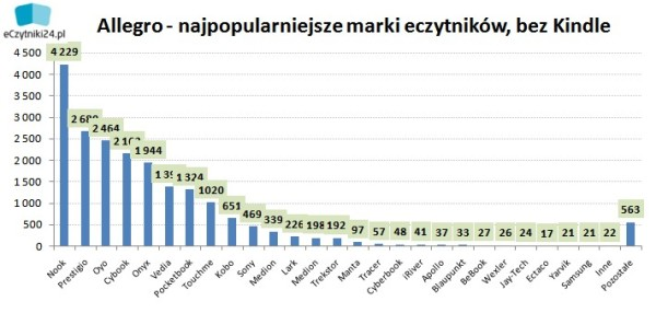 Popularne marki aa Allegro bez Kindle: Nook, Prestigio, Oyo, Cybook