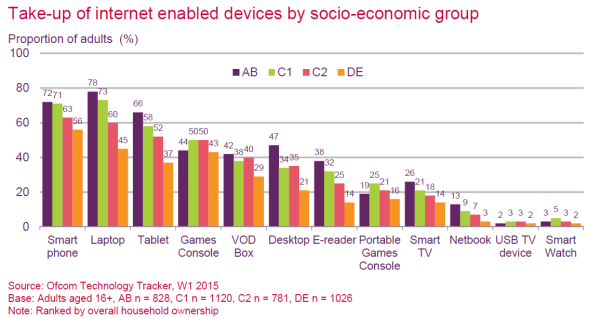 internet-devices-by-group