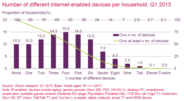 number-internet-enabled-devices