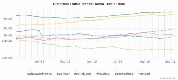 Trendy Alexy: swiatczytnikow.pl, następnie Publio, Woblink, Virtualo, Ebookpoint, Nexto