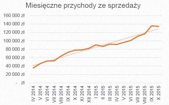 Miesięczna sprzedaż Legimi odpoczątku 2014 (ok. 40 tys zł) dokońca 2015 (ponad 140 tys)