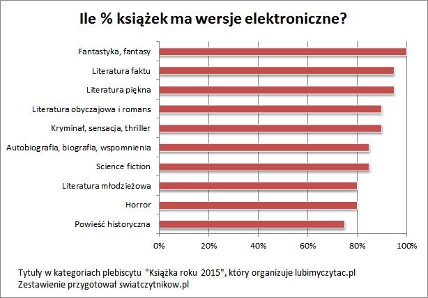ile-ksiazek-ma-wersje-elektroniczne