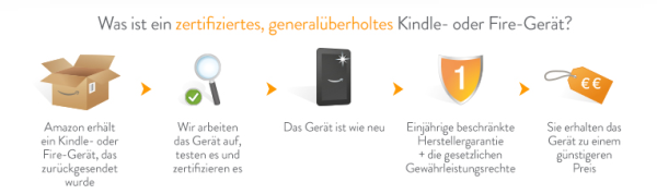 kindle-zertifiert