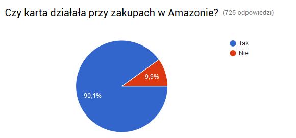 Wykres: Czy karta działała przy zakupach w Amazonie? Tak - 90,1%. Nie - 9,9%.