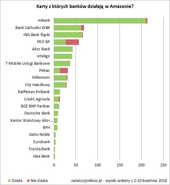 Wykres: Karty których banków działają w Amazonie? Najwięcej pozytywnych odpowiedzi ma mBank, BZ WBK i ING Bank Śląski.