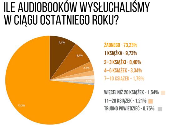 ile-audiobookow