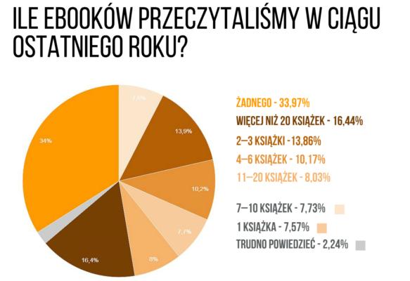 ile-ebookow