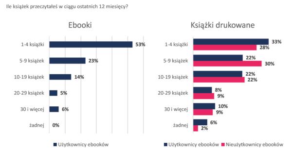 Ile książek przeczytałeś w ciągu ostatnich 12 miesięcy: 25% użytkowników e-booków przeczytało więcej niż 10 e-booków, 40% użytkowników e-booków przeczytało więcej niż 10 książek papierowych.
